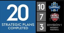 Strategic Planning Accomplishments